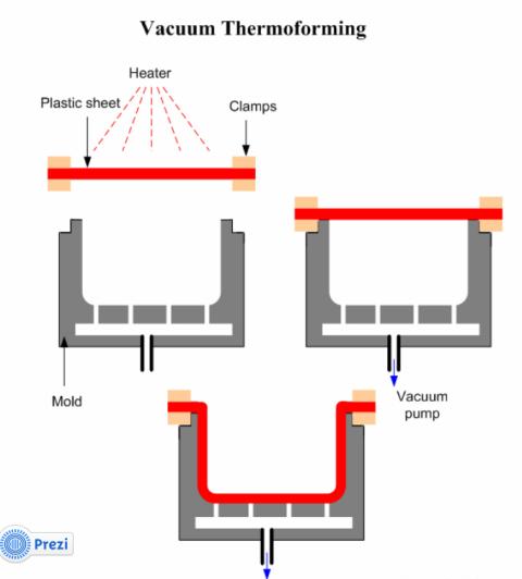 kupper org uk vacuum forming rh kupper org uk vacuum forming process diagram Vacuum Forming Molds